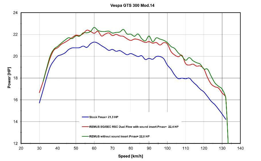 remus-rsc-dual-flow-dyno-chart